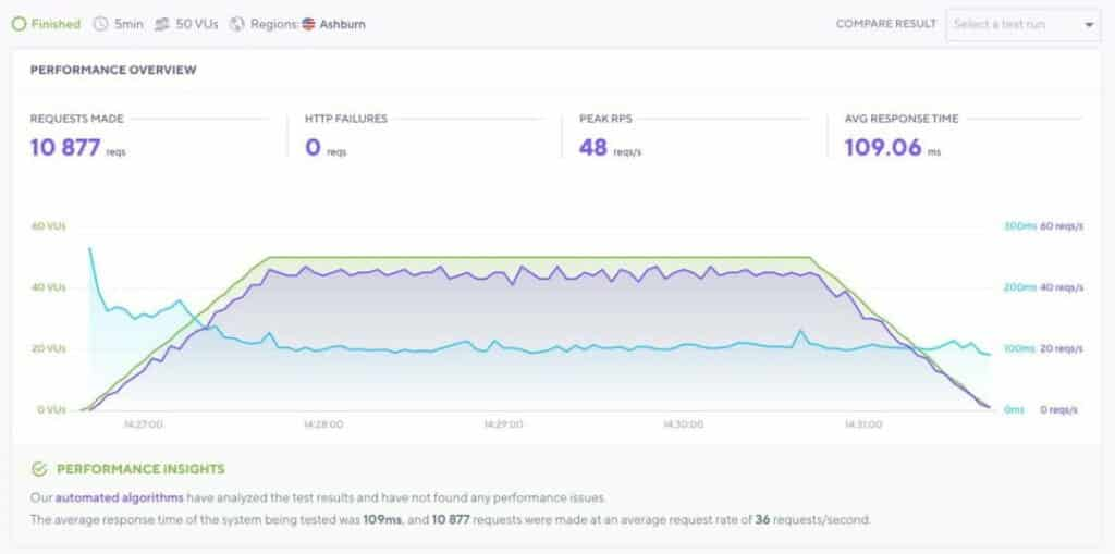 Load Impact Bluehost